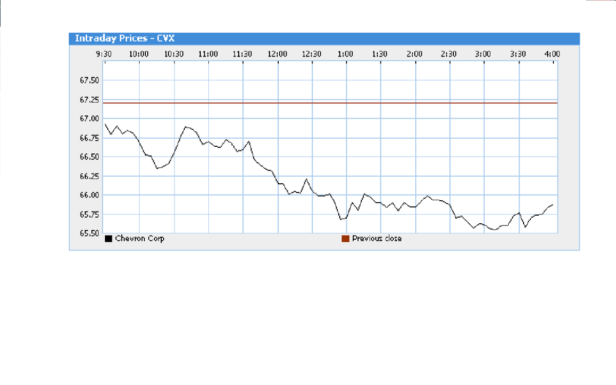 株価 シェブロン