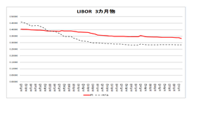 Libor3m20091016