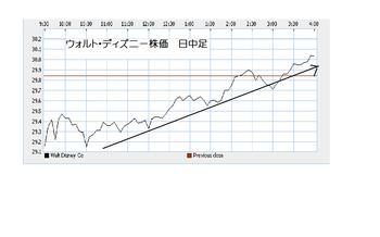 Dis2010021100000