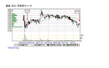 Chart20100214_2