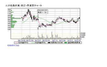 Chart2010021700000_2