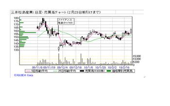 Chart20100223