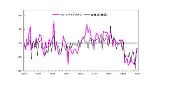 Graph20100301