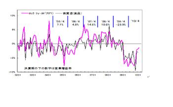 Chart20100309