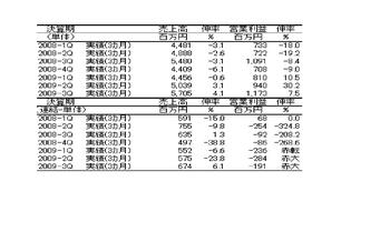 Sales20100324