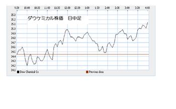 Dow20100608