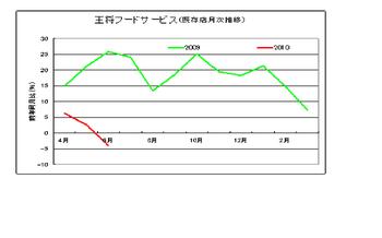 G20100707
