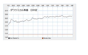 Dow20101201