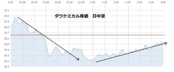 Dow20110406