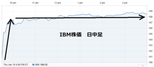 Ibm20120120