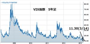 Vix520130314
